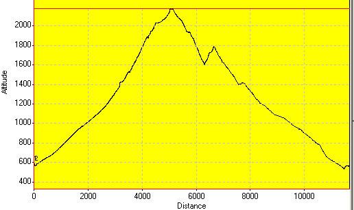 День 14: высотный график